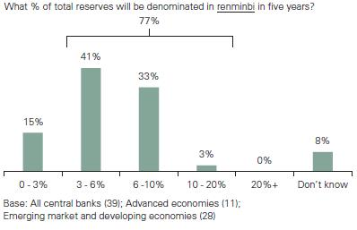 Proportion of total reserves in remnibi